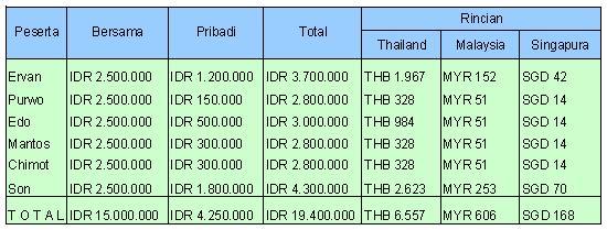 Anggaran Biaya
